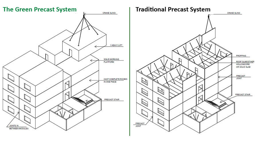 The Green Precast System