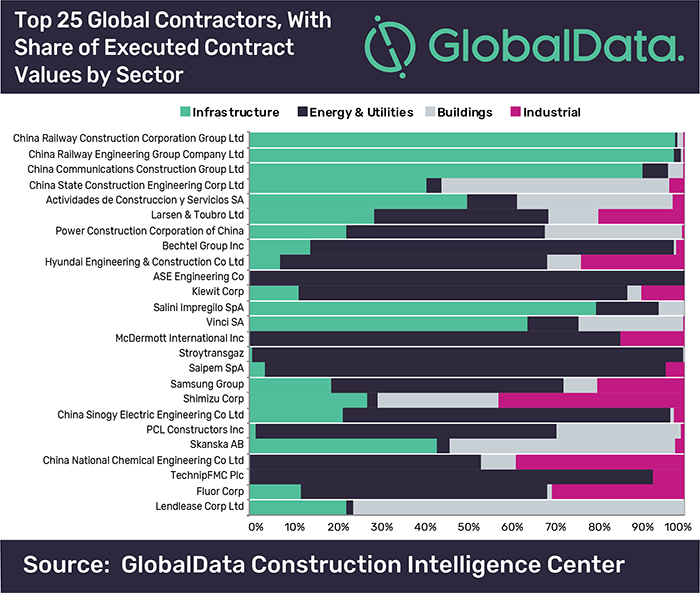 Four Out of Top Five Firms in Globaldata's Leading 500 Construction Contractors List Are from China