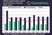 Global Construction Output Growth Will Decline To 2.7% In 2019, Says Globaldata