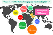 Huge Middle East Urban, Infrastructure Growth Makes Dubai Focus of Global Stone Industry